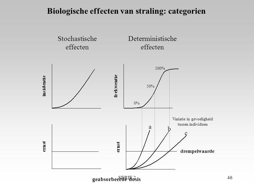 SERIE 246 100% 50% 0% Stochastische effecten Deterministische effecten drempelwaarde a b c geabsorbeerde dosis Variatie in gevoeligheid tussen individ