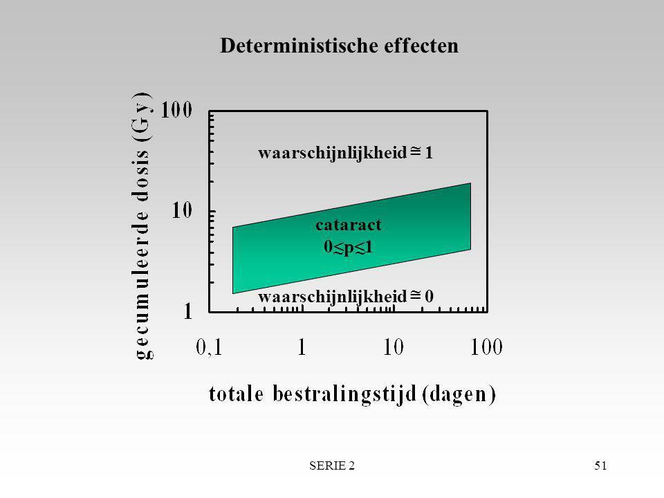 SERIE 251 cataract 0<p<1 waarschijnlijkheid = 1 waarschijnlijkheid = 0 ~ ~ ~~ Deterministische effecten