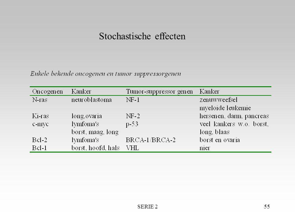 SERIE 255 Stochastische effecten