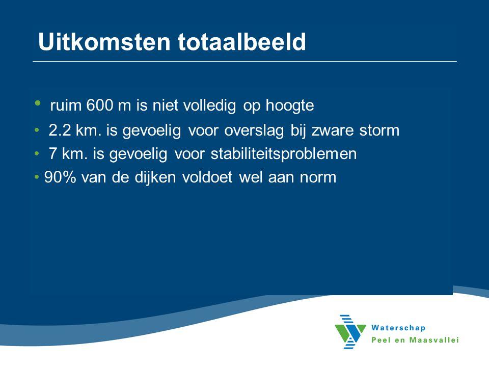 Uitkomsten totaalbeeld • ruim 600 m is niet volledig op hoogte • 2.2 km. is gevoelig voor overslag bij zware storm • 7 km. is gevoelig voor stabilitei