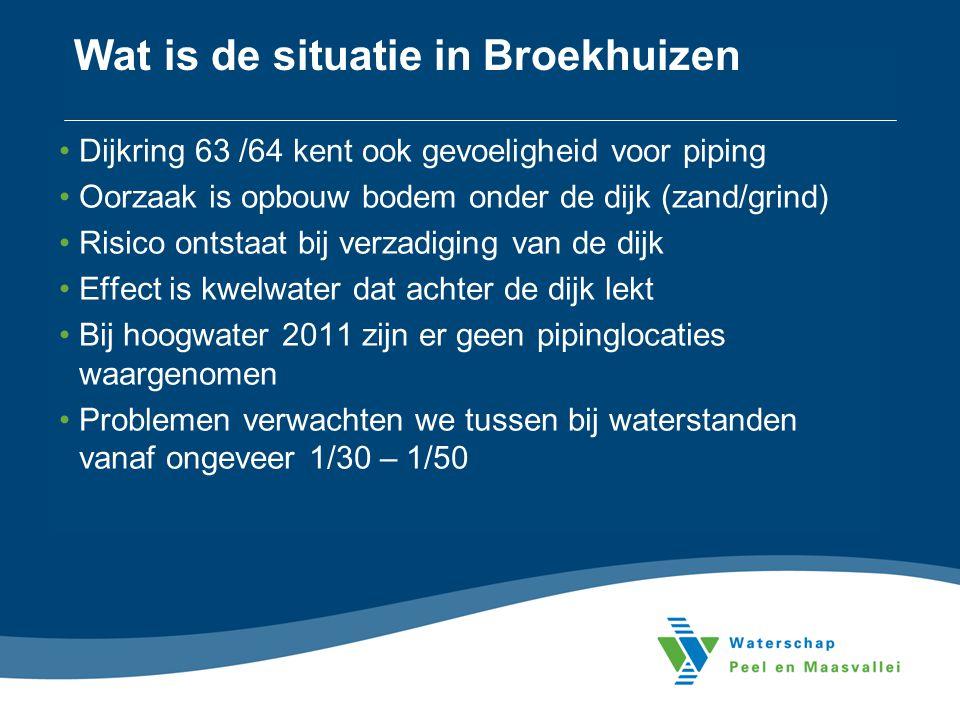 Wat is de situatie in Broekhuizen •Dijkring 63 /64 kent ook gevoeligheid voor piping •Oorzaak is opbouw bodem onder de dijk (zand/grind) •Risico ontst