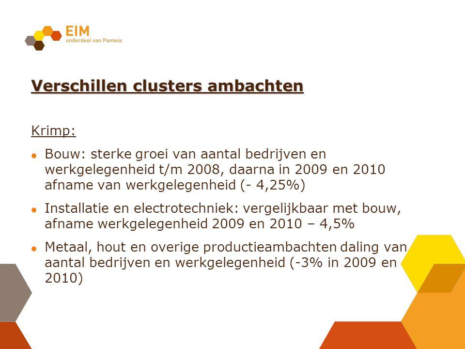 Verschillen clusters ambachten Krimp: Bouw: sterke groei van aantal bedrijven en werkgelegenheid t/m 2008, daarna in 2009 en 2010 afname van werkgeleg