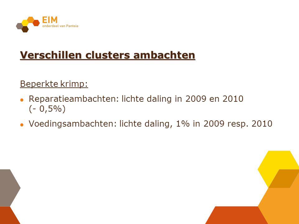 Verschillen clusters ambachten Beperkte krimp: Reparatieambachten: lichte daling in 2009 en 2010 (- 0,5%) Voedingsambachten: lichte daling, 1% in 2009