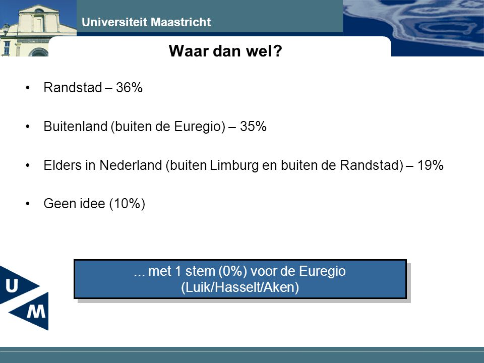 Universiteit Maastricht Waar dan wel? •Randstad – 36% •Buitenland (buiten de Euregio) – 35% •Elders in Nederland (buiten Limburg en buiten de Randstad