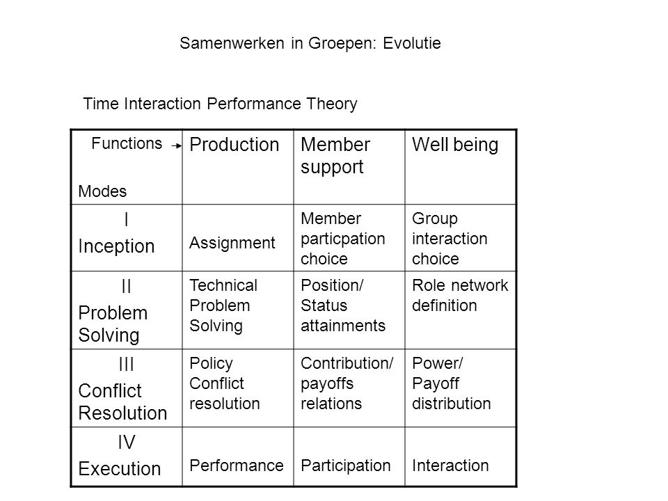Samenwerken in Groepen: Evolutie Time Interaction Performance Theory Functions Modes ProductionMember support Well being I Inception Assignment Member