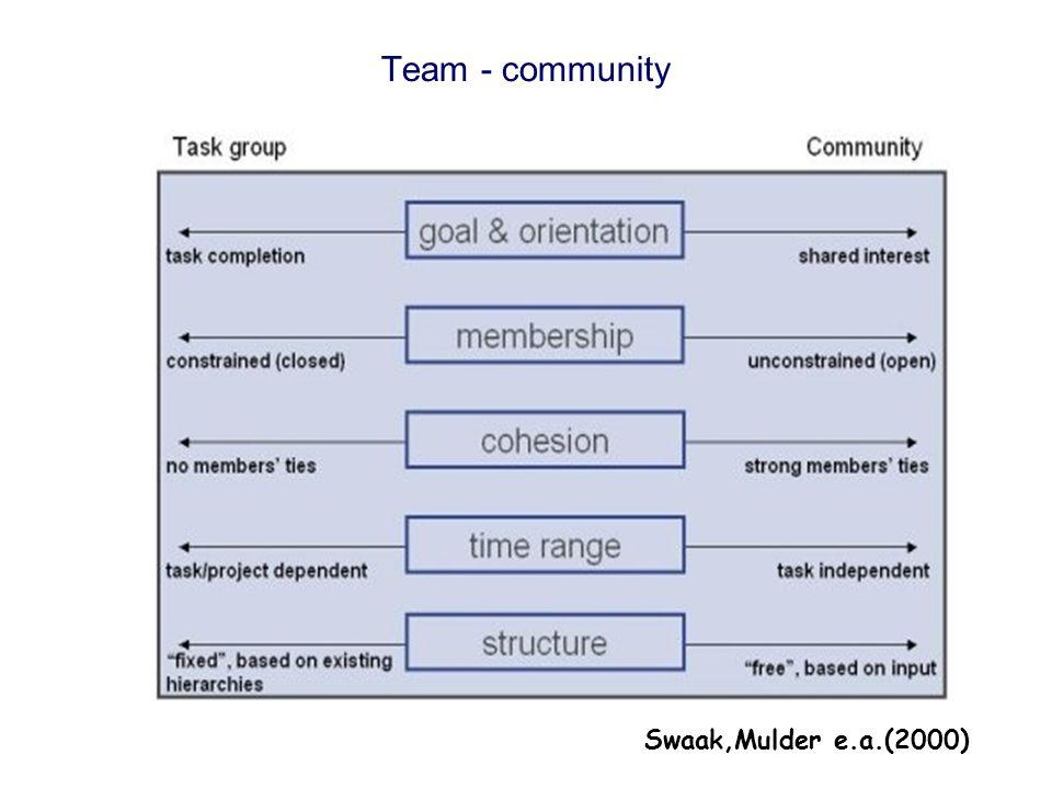 Swaak,Mulder e.a.(2000) Team - community