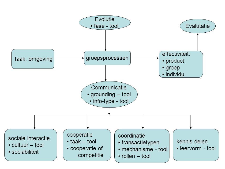 groepsprocessen Communicatie • grounding – tool • info-type - tool Evolutie • fase - tool sociale interactie • cultuur – tool • sociabiliteit cooperat