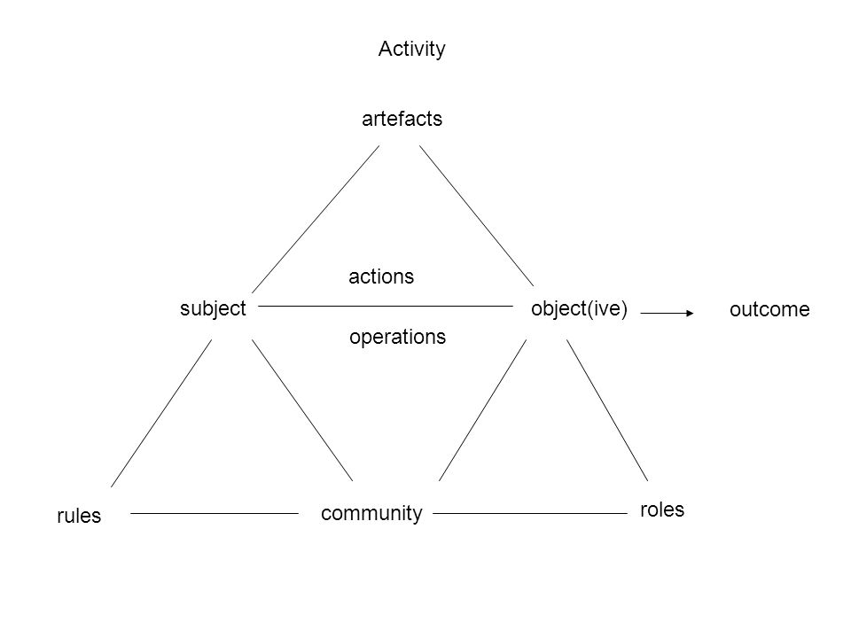 artefacts subjectobject(ive) rules community roles actions operations outcome Activity