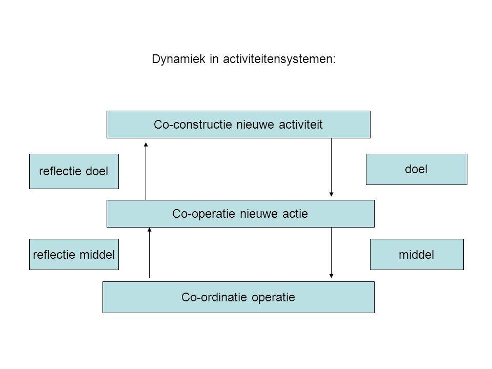 Dynamiek in activiteitensystemen: Co-constructie nieuwe activiteit Co-operatie nieuwe actie Co-ordinatie operatie doel middelreflectie middel reflecti