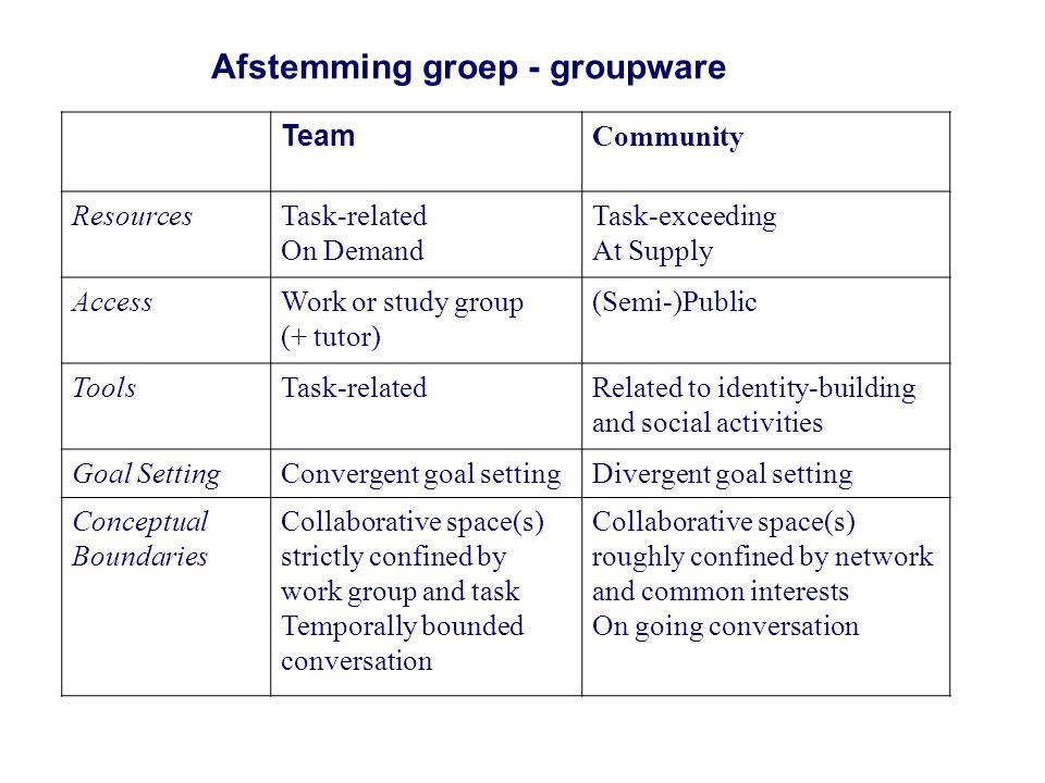 Afstemming groep - groupware Team Community ResourcesTask-related On Demand Task-exceeding At Supply AccessWork or study group (+ tutor) (Semi-)Public