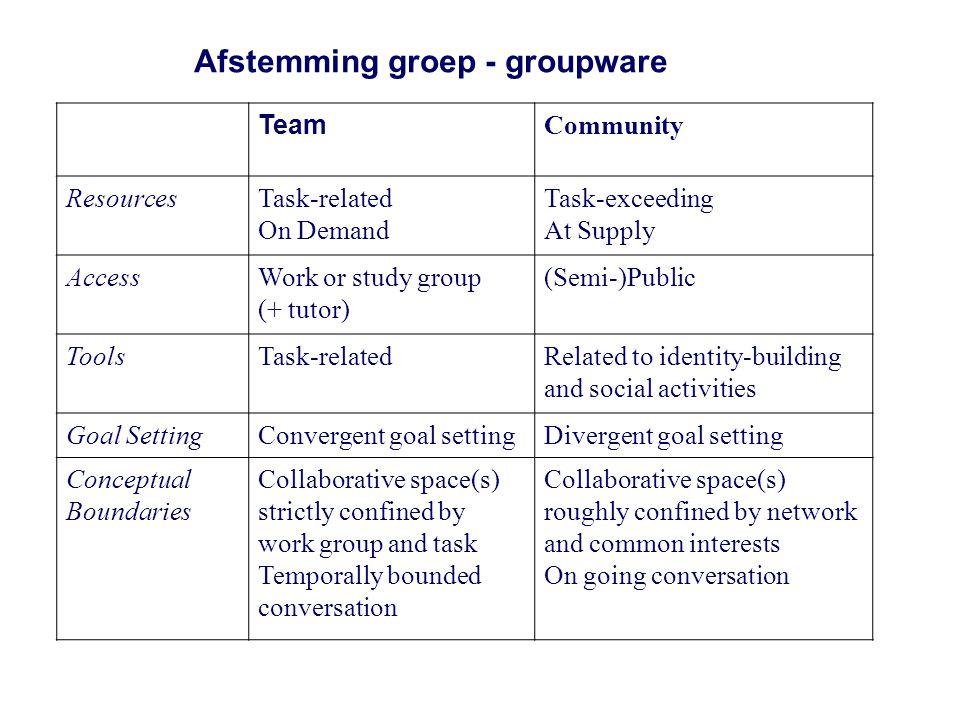 Samenwerken in Groepen: Effectiviteit Wanneer is teamwerk volgens jou effectief.