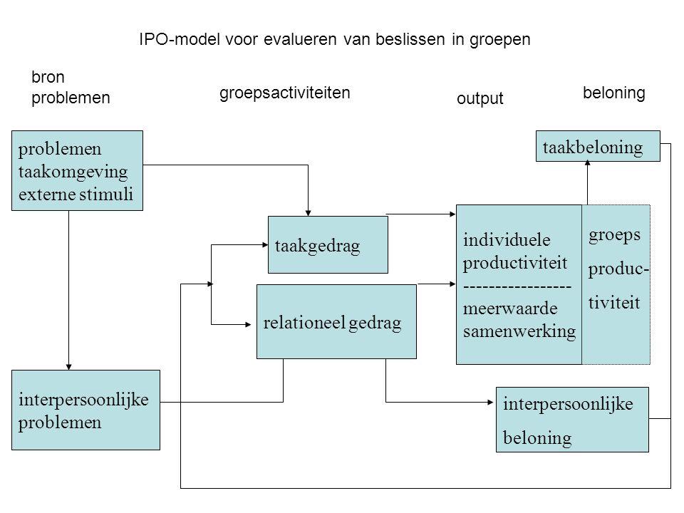 problemen taakomgeving externe stimuli interpersoonlijke problemen individuele productiviteit ----------------- meerwaarde samenwerking groeps produc-