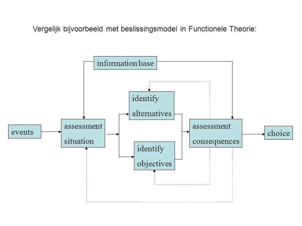 identify objectives events assessment situation identify alternatives assessment consequences choice information base Vergelijk bijvoorbeeld met besli