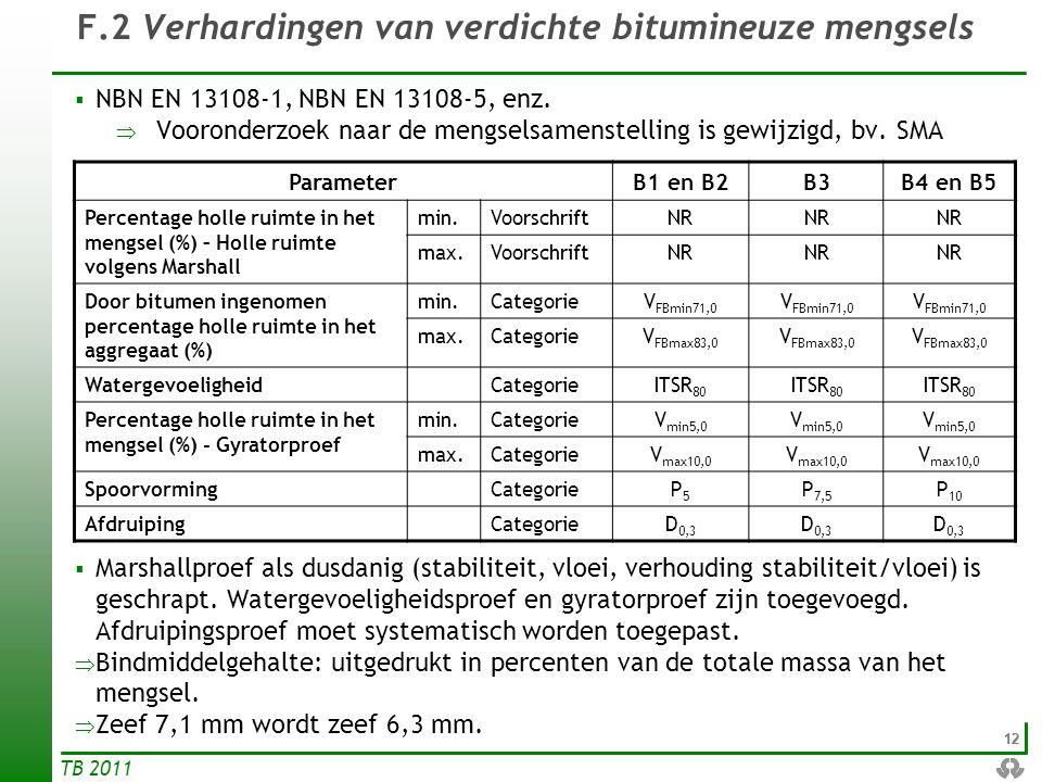 12 TB 2011 F.2 Verhardingen van verdichte bitumineuze mengsels  NBN EN 13108-1, NBN EN 13108-5, enz.  Vooronderzoek naar de mengselsamenstelling is