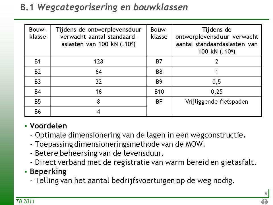 66 TB 2011 B.1 Wegcategorisering en bouwklassen Dringende gevallen – Geen verkeerstellingen beschikbaar: Categorie volgens GOPBetonverhardingAndere verharding AutosnelwegenB1B2 Grootstedelijke wegenB3B4 HoofdwegenB5B6 InterwijkwegenB7 WijkwegenB8