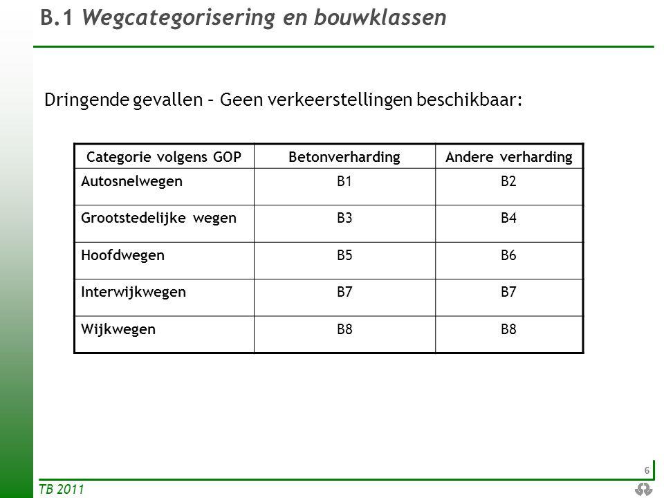 66 TB 2011 B.1 Wegcategorisering en bouwklassen Dringende gevallen – Geen verkeerstellingen beschikbaar: Categorie volgens GOPBetonverhardingAndere ve