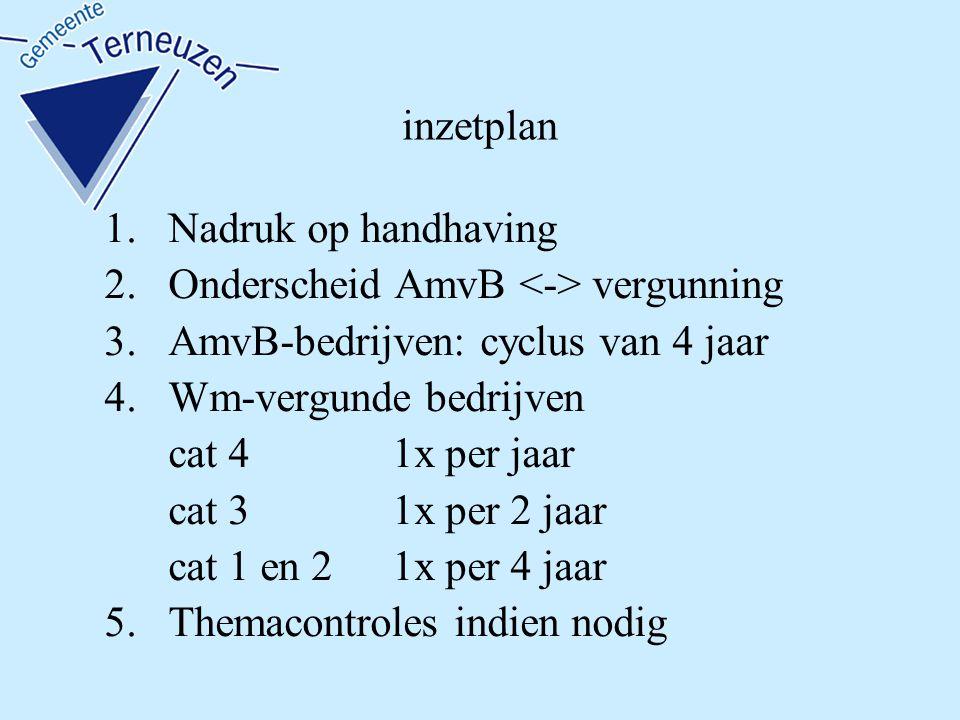 inzetplan 1.Nadruk op handhaving 2.Onderscheid AmvB vergunning 3.AmvB-bedrijven: cyclus van 4 jaar 4.Wm-vergunde bedrijven cat 4 1x per jaar cat 3 1x per 2 jaar cat 1 en 21x per 4 jaar 5.