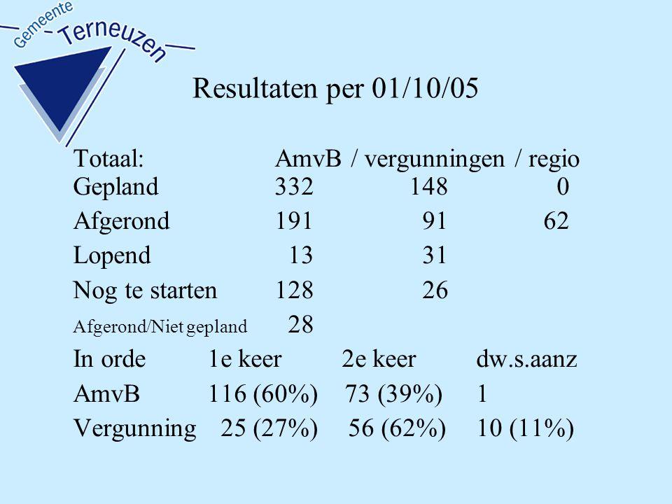 Resultaten per 01/10/05 Totaal:AmvB / vergunningen / regio Gepland332148 0 Afgerond191 9162 Lopend 13 31 Nog te starten128 26 Afgerond/Niet gepland 28 In orde 1e keer2e keerdw.s.aanz AmvB116 (60%) 73 (39%)1 Vergunning 25 (27%) 56 (62%)10 (11%)