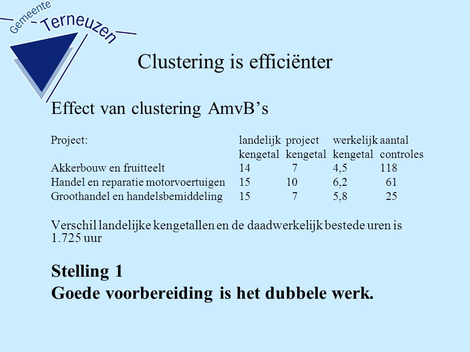 Clustering is efficiënter Effect van clustering AmvB's Project:landelijkprojectwerkelijkaantal kengetalkengetalkengetalcontroles Akkerbouw en fruitteelt14 74,5118 Handel en reparatie motorvoertuigen15106,2 61 Groothandel en handelsbemiddeling15 75,8 25 Verschil landelijke kengetallen en de daadwerkelijk bestede uren is 1.725 uur Stelling 1 Goede voorbereiding is het dubbele werk.