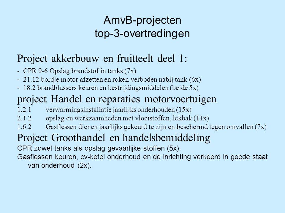 AmvB-projecten top-3-overtredingen Project akkerbouw en fruitteelt deel 1: - CPR 9-6 Opslag brandstof in tanks (7x) - 21.12 bordje motor afzetten en roken verboden nabij tank (6x) - 18.2 brandblussers keuren en bestrijdingsmiddelen (beide 5x) project Handel en reparaties motorvoertuigen 1.2.1 verwarmingsinstallatie jaarlijks onderhouden (15x) 2.1.2 opslag en werkzaamheden met vloeistoffen, lekbak (11x) 1.6.2 Gasflessen dienen jaarlijks gekeurd te zijn en beschermd tegen omvallen (7x) Project Groothandel en handelsbemiddeling CPR zowel tanks als opslag gevaarlijke stoffen (5x).