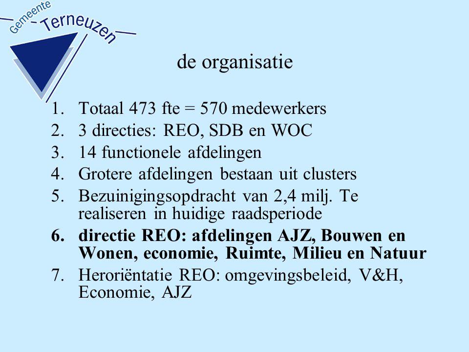 de organisatie 1.Totaal 473 fte = 570 medewerkers 2.3 directies: REO, SDB en WOC 3.14 functionele afdelingen 4.Grotere afdelingen bestaan uit clusters 5.Bezuinigingsopdracht van 2,4 milj.
