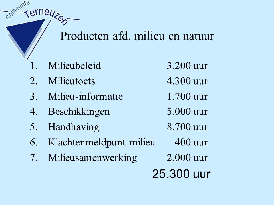 Producten afd. milieu en natuur 1.Milieubeleid3.200 uur 2.Milieutoets4.300 uur 3.Milieu-informatie1.700 uur 4.Beschikkingen5.000 uur 5.Handhaving8.700
