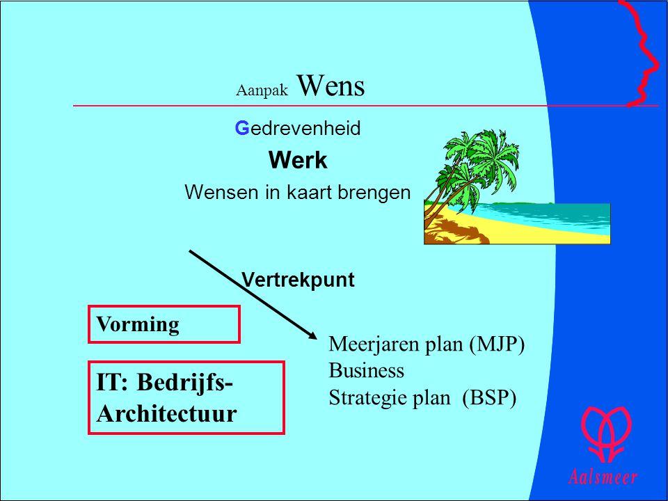 Aanpak Wens Gedrevenheid Werk Wensen in kaart brengen Vertrekpunt Meerjaren plan (MJP) Business Strategie plan (BSP) IT: Bedrijfs- Architectuur Vormin