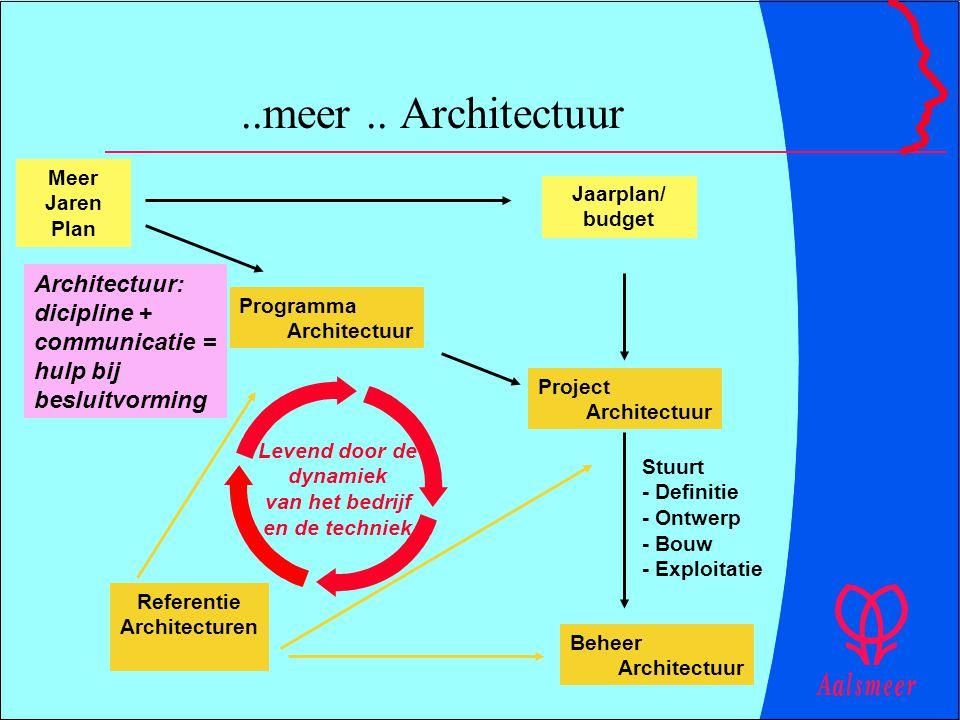 ..meer.. Architectuur Meer Jaren Plan Jaarplan/ budget Programma Architectuur Project Architectuur Referentie Architecturen Levend door de dynamiek va