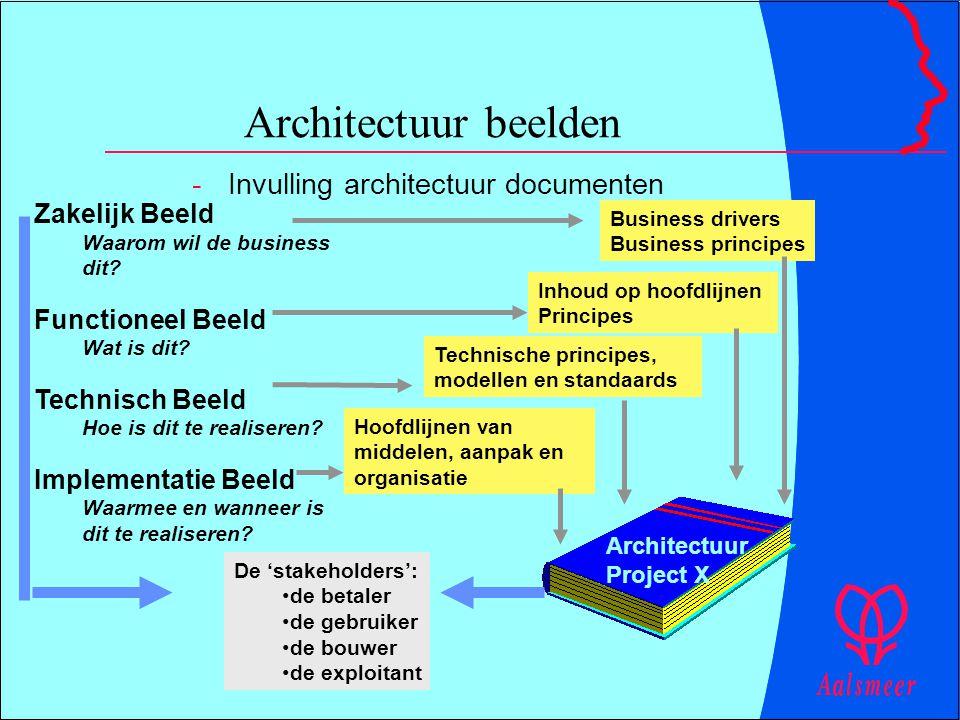 Architectuur beelden -Invulling architectuur documenten Zakelijk Beeld Waarom wil de business dit? Functioneel Beeld Wat is dit? Technisch Beeld Hoe i