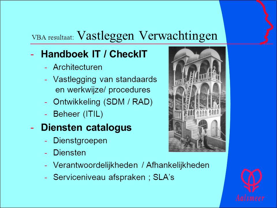 VBA resultaat: Vastleggen Verwachtingen -Handboek IT / CheckIT -Architecturen -Vastlegging van standaards en werkwijze/ procedures -Ontwikkeling (SDM