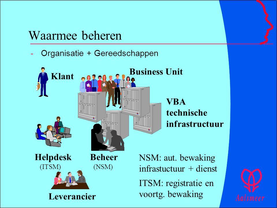 Waarmee beheren -Organisatie + Gereedschappen NSM: aut. bewaking infrastuctuur + dienst ITSM: registratie en voortg. bewaking Klant Business Unit Help
