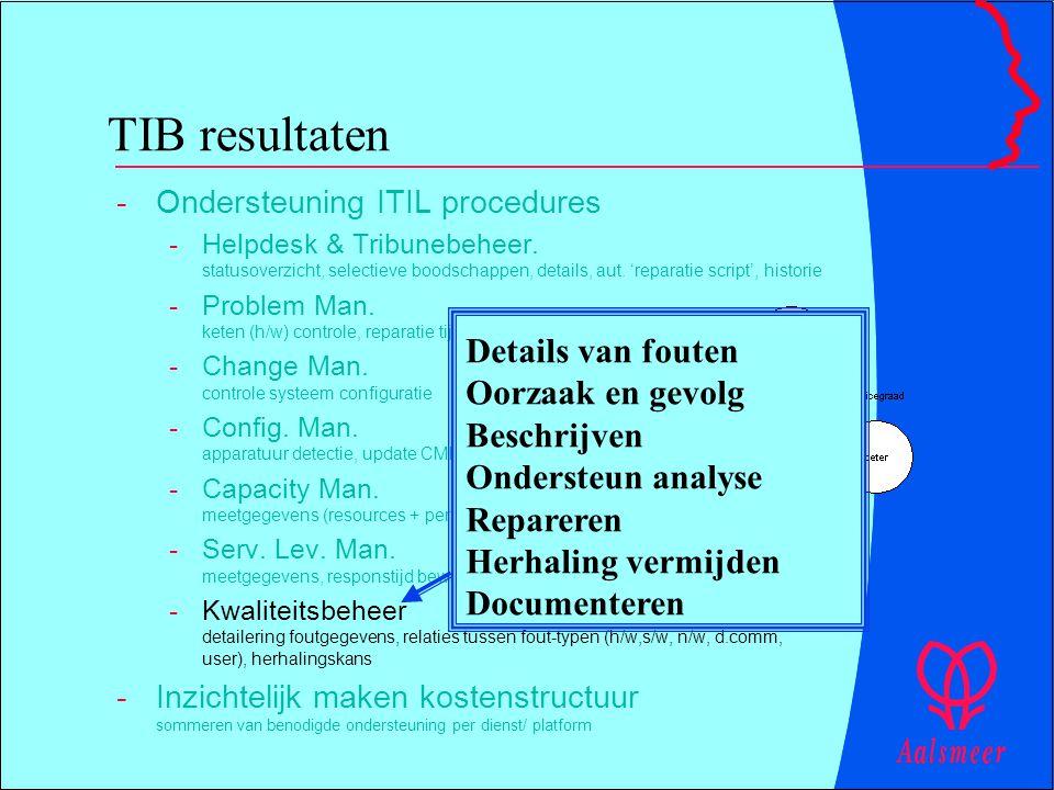 TIB resultaten -Ondersteuning ITIL procedures -Helpdesk & Tribunebeheer. statusoverzicht, selectieve boodschappen, details, aut. 'reparatie script', h