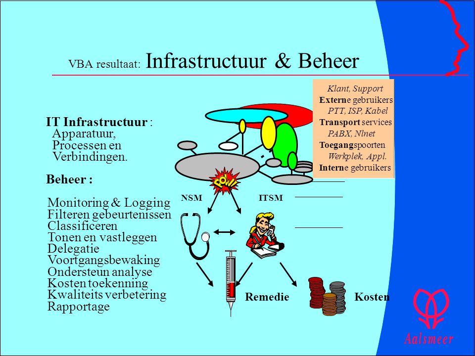 VBA resultaat: Infrastructuur & Beheer NSMITSM RemedieKosten IT Infrastructuur : Apparatuur, Processen en Verbindingen. Beheer : Monitoring & Logging
