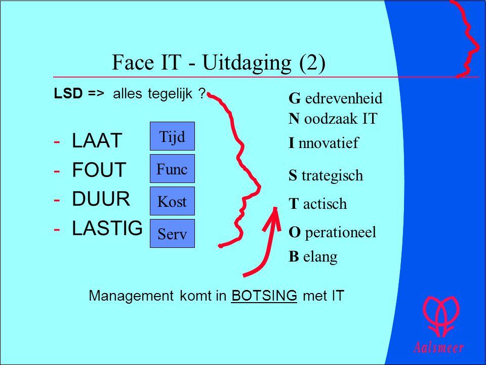 Face IT - Uitdaging (2) LSD => alles tegelijk ? -LAAT -FOUT -DUUR -LASTIG Management komt in BOTSING met IT Tijd Serv Kost Func G edrevenheid N oodzaa