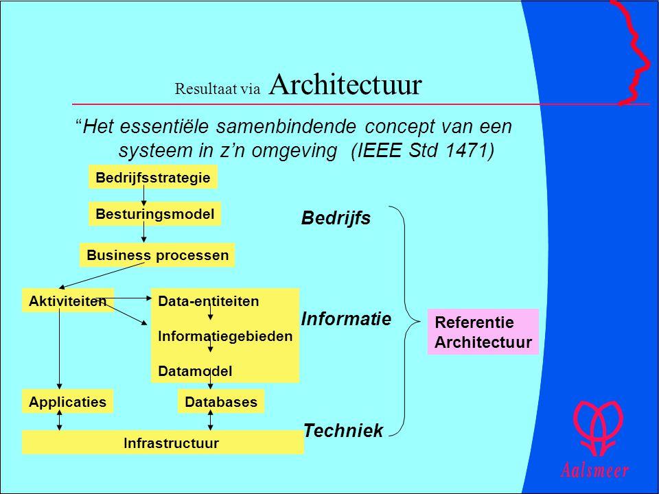 "Resultaat via Architectuur ""Het essentiële samenbindende concept van een systeem in z'n omgeving (IEEE Std 1471) AktiviteitenData-entiteiten Informati"