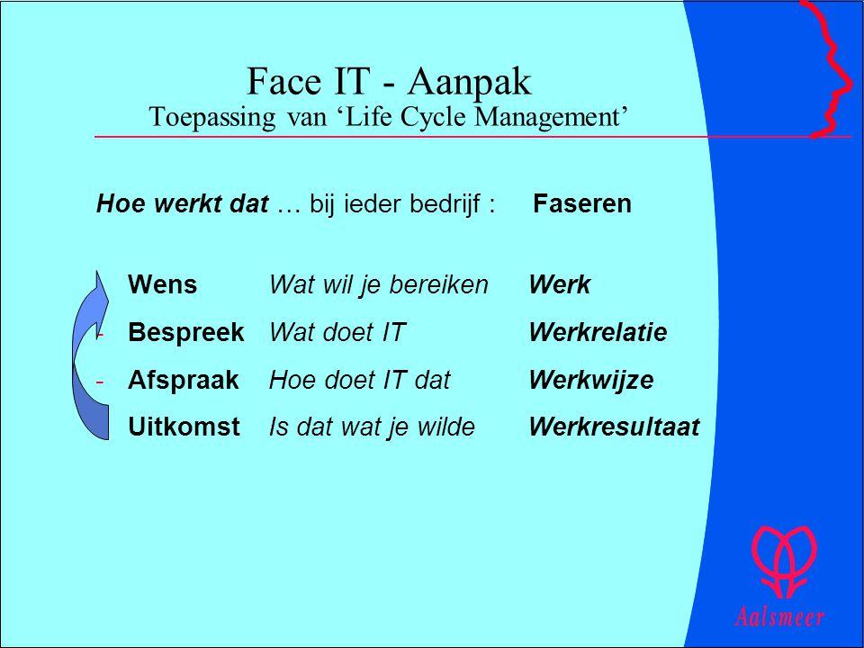 Face IT - Aanpak Toepassing van 'Life Cycle Management' Hoe werkt dat … bij ieder bedrijf : Faseren -WensWat wil je bereikenWerk -BespreekWat doet ITW