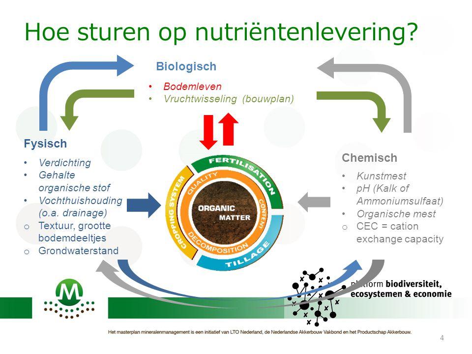 4 Nutriënten Chemisch Biologisch •Kunstmest •pH (Kalk of Ammoniumsulfaat) •Organische mest o CEC = cation exchange capacity •Verdichting •Gehalte orga