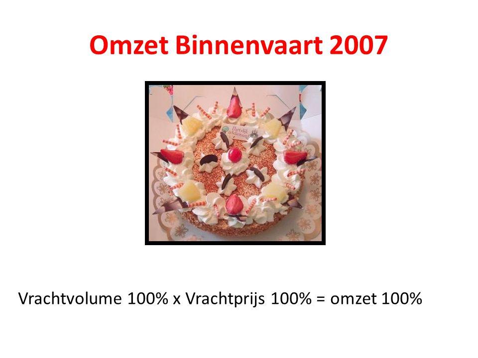 Omzet Binnenvaart 2007 Vrachtvolume 100% x Vrachtprijs 100% = omzet 100%