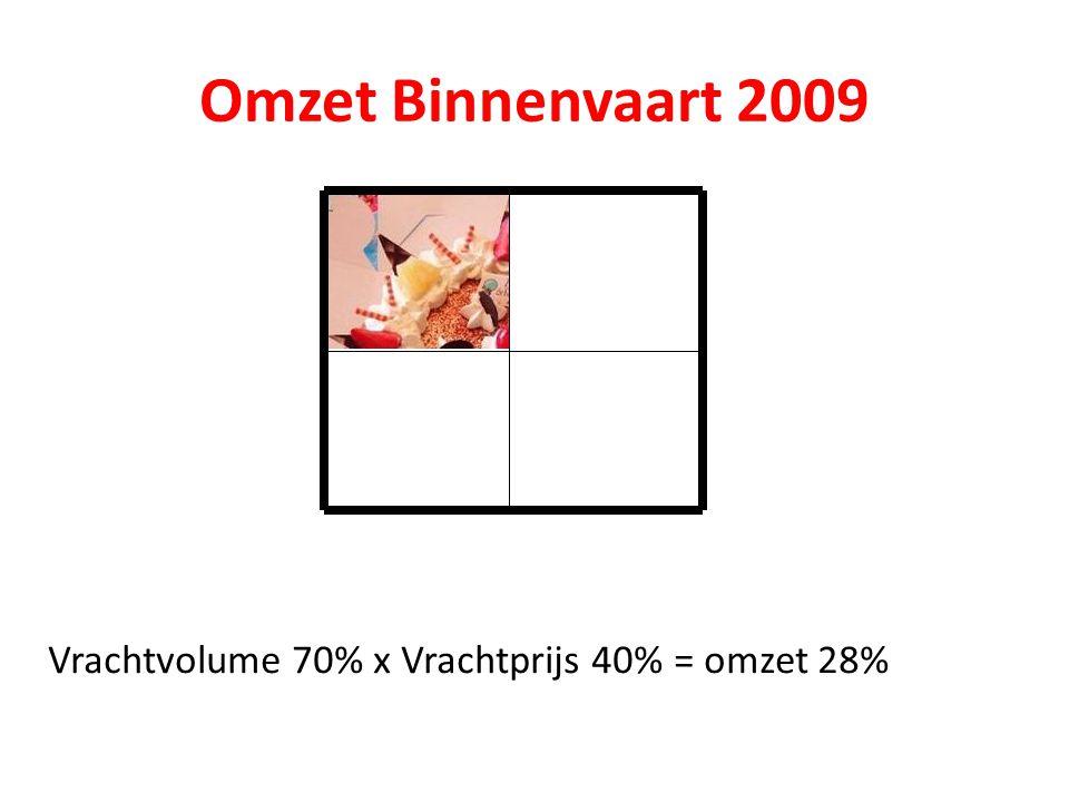 Omzet Binnenvaart 2009 Vrachtvolume 70% x Vrachtprijs 40% = omzet 28%
