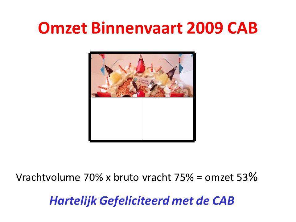 Omzet Binnenvaart 2009 CAB Vrachtvolume 70% x bruto vracht 75% = omzet 53 % Hartelijk Gefeliciteerd met de CAB