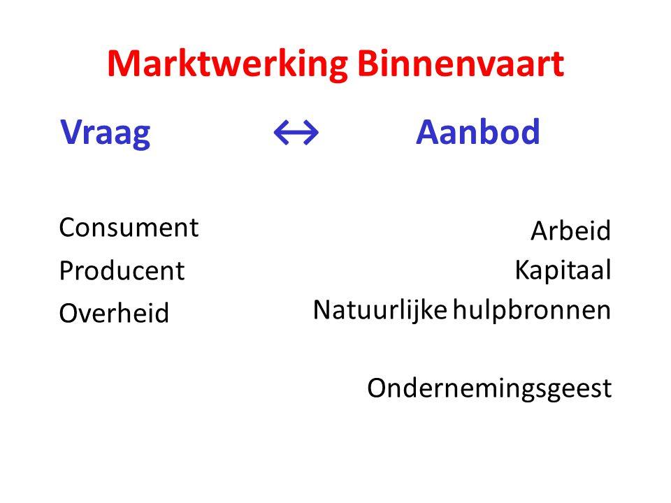 Marktwerking Binnenvaart Vraag ↔ Aanbod Arbeid Kapitaal Natuurlijke hulpbronnen Ondernemingsgeest Consument Producent Overheid