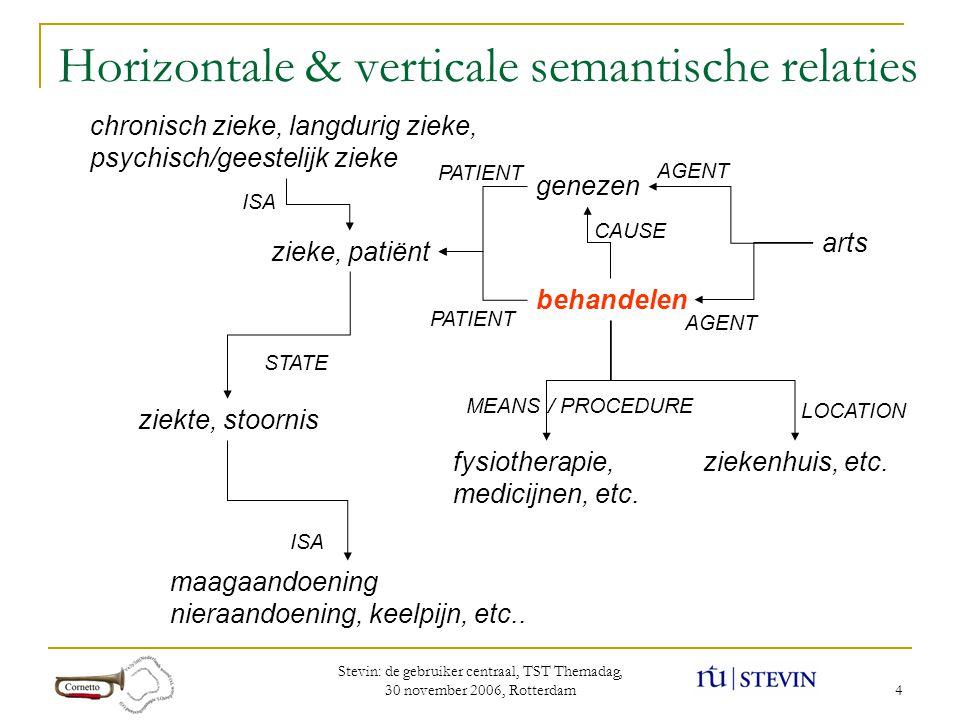 Stevin: de gebruiker centraal, TST Themadag, 30 november 2006, Rotterdam 5 Combinatorics slotsfillers (lex/conc)fillers (coll) actionbehandeleniem.