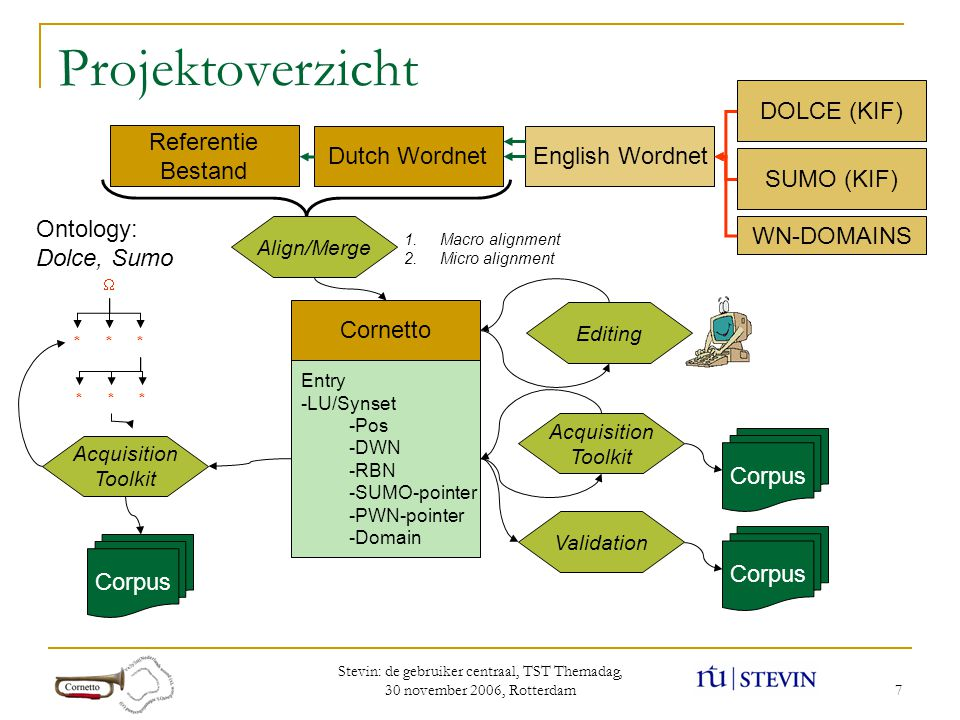 Stevin: de gebruiker centraal, TST Themadag, 30 november 2006, Rotterdam 28 Domain-based WSD (IRST-Trento, Magnini 2002) More Contexts + Domain Train IST-project MEANING Set of concepts Domain Synsets Glosses Examples WordNet/Semnet Concept Selection: -meanings that match nanoworlds -meanings that match microworlds -all meanings TwentyOne Classify Text Classifier Text grouped by Domains Train Sport - words Export Un-seen Document - - Phrase: financial scandal Juventus - - Phrase: Players boycott the match - Classify - Microworld: Sport - Nanoworld: Finance - Nanoworld: Sport