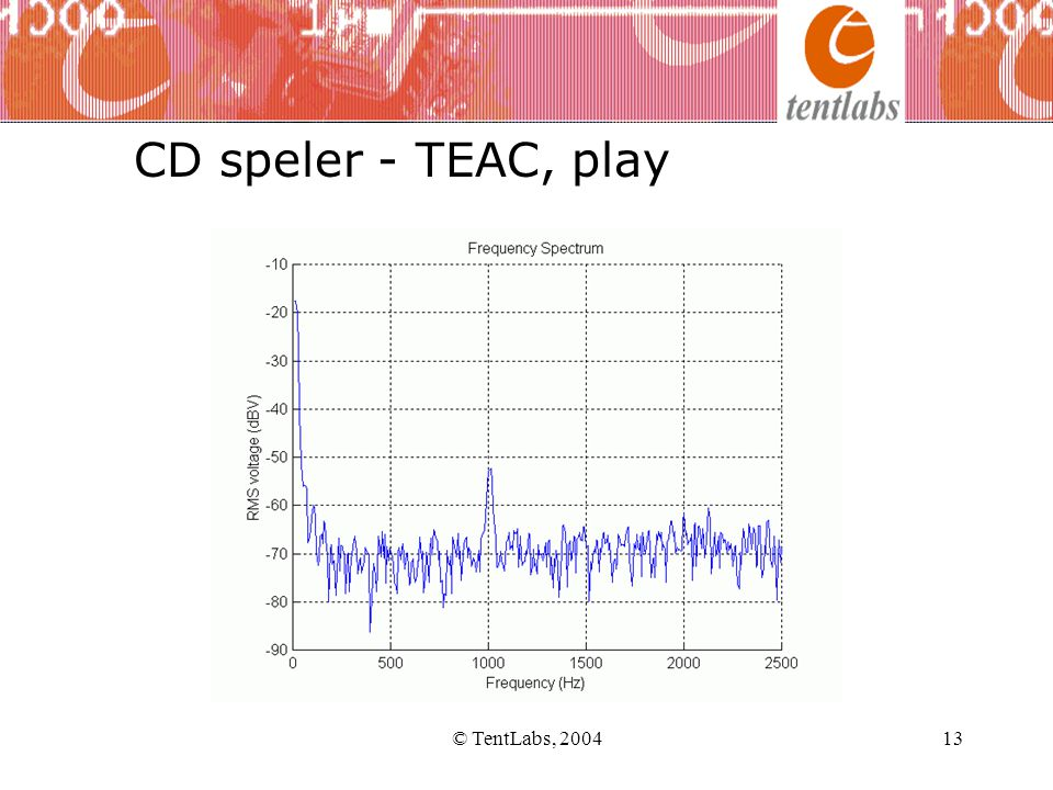© TentLabs, 200413 CD speler - TEAC, play