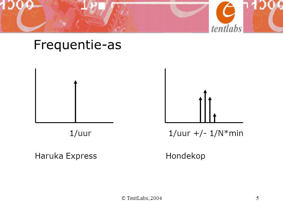 © TentLabs, 20046 •Jitter ontstaat door modulatie van een beslismoment •Aanname steilheid 1V/ns (HC logica) •1 mV modulatie geeft dan 1 ps jitter Hoe ontstaat jitter A t