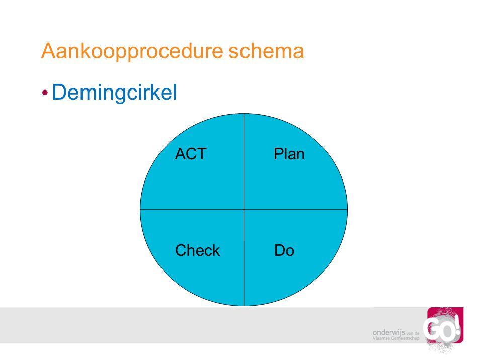 Aankoopprocedure schema • Demingcirkel ACT Plan Check Do