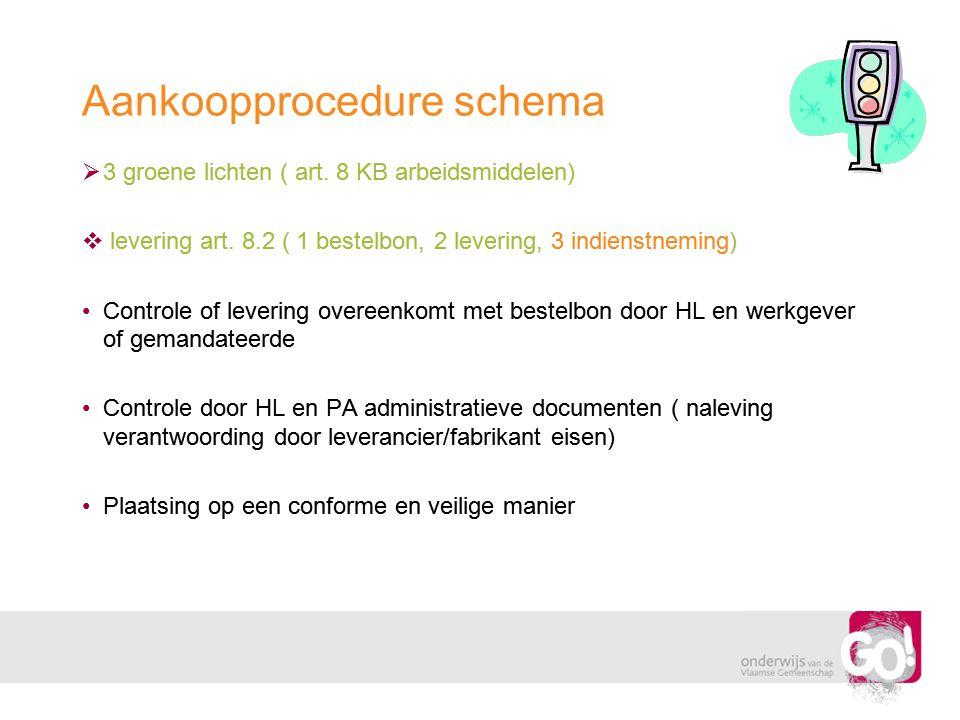 Aankoopprocedure schema  3 groene lichten ( art. 8 KB arbeidsmiddelen)  levering art. 8.2 ( 1 bestelbon, 2 levering, 3 indienstneming) •Controle of