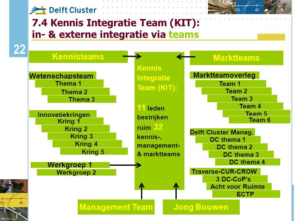23 7.5 Extern: integratie tussen organisatiesStuurgroepKennisplatforms Kennisteams Stuurgroep Kennisplatforms Kennisteams Kortetermijn Langetermijn Organisatie X Organisatie Y CoP