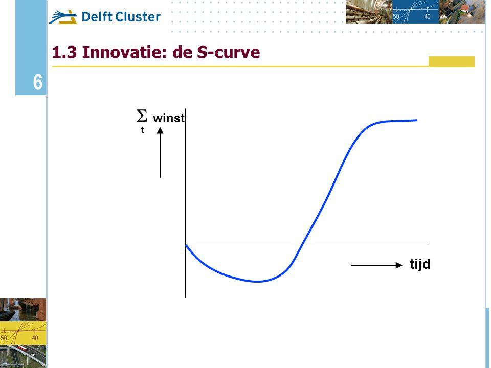 7 tijd  winst t marktprijs  winst produkt kosten winst verlies 1.4 Continue innovatie: de (multiple) S-curve Nieuw produkt Produktverbetering IT www Bouw valkuil 2