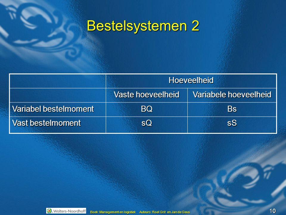 10 Boek: Management en logistiek Auteurs: Roel Grit en Jan de Geus Bestelsystemen 2 Hoeveelheid Vaste hoeveelheid Variabele hoeveelheid Variabel beste